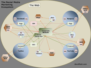 Social Media Optimization Tactics!